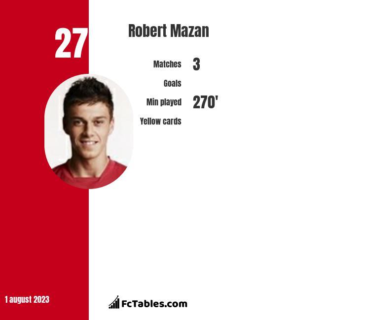 Robert Mazan infographic