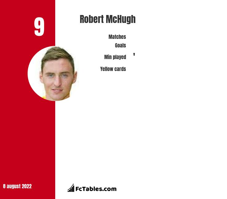 Robert McHugh infographic statistics for Greenock Morton