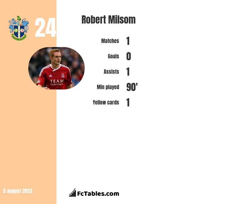 Robert Milsom infographic