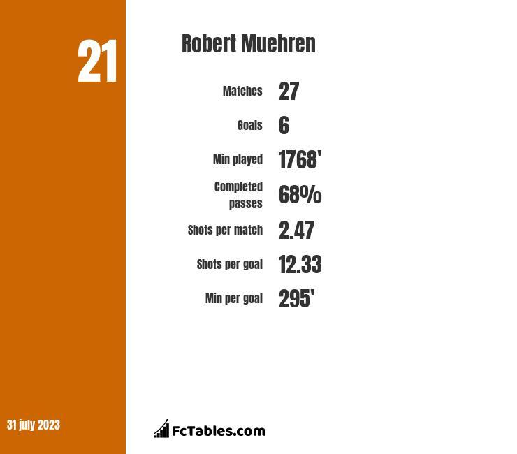 Robert Muehren infographic