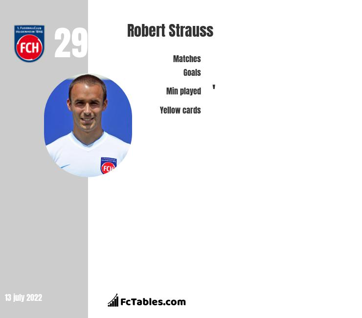 Robert Strauss infographic