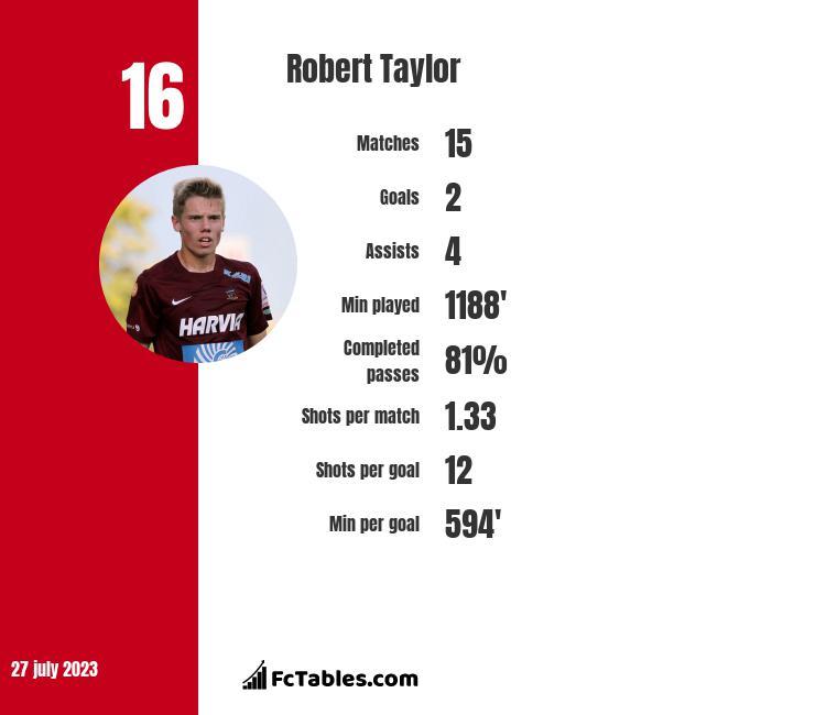 Robert Taylor infographic