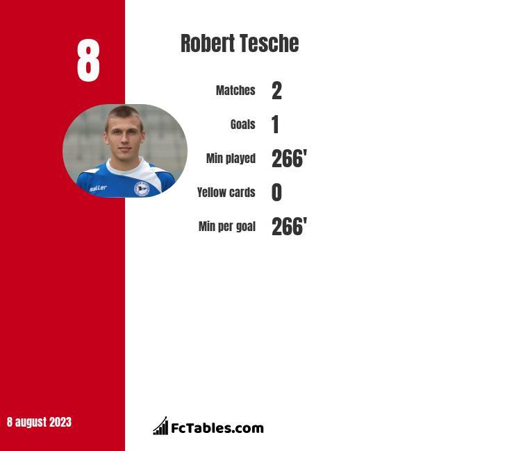 Robert Tesche infographic