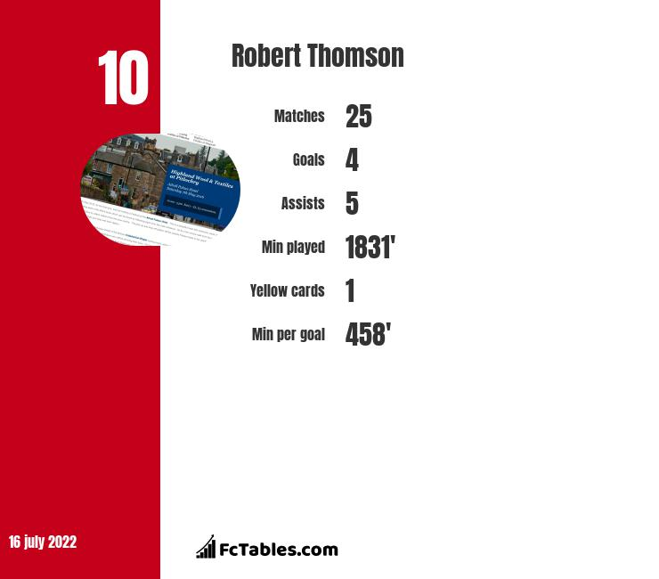 Robert Thomson infographic statistics for Alloa Athletic