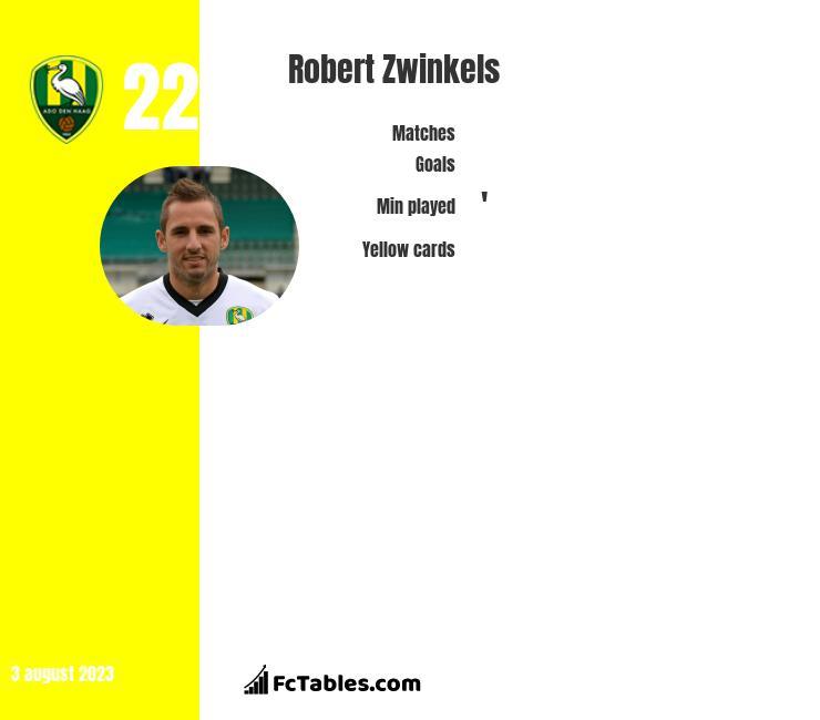 Robert Zwinkels infographic