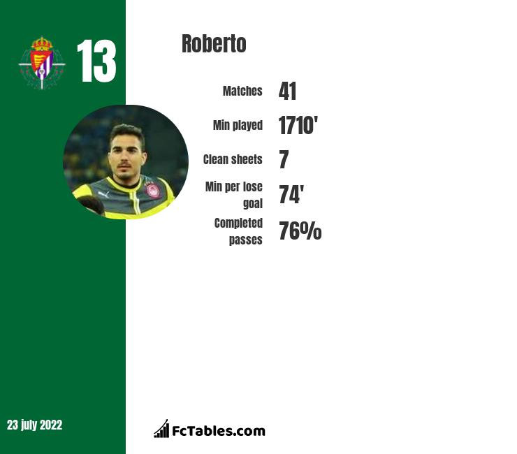 Roberto infographic statistics for West Ham United