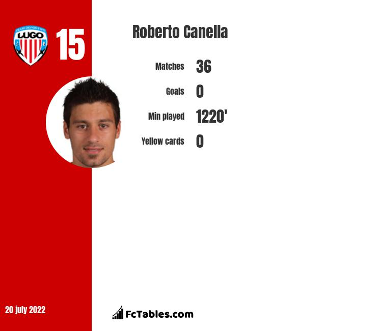 Roberto Canella infographic