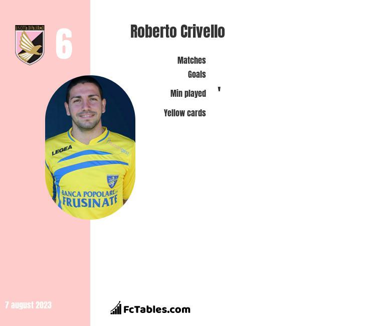 Roberto Crivello infographic