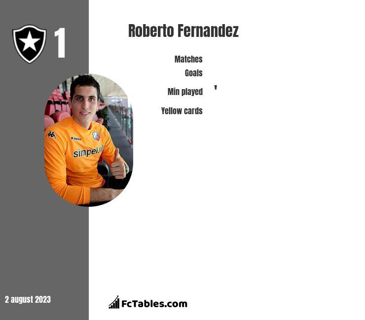 Roberto Fernandez infographic