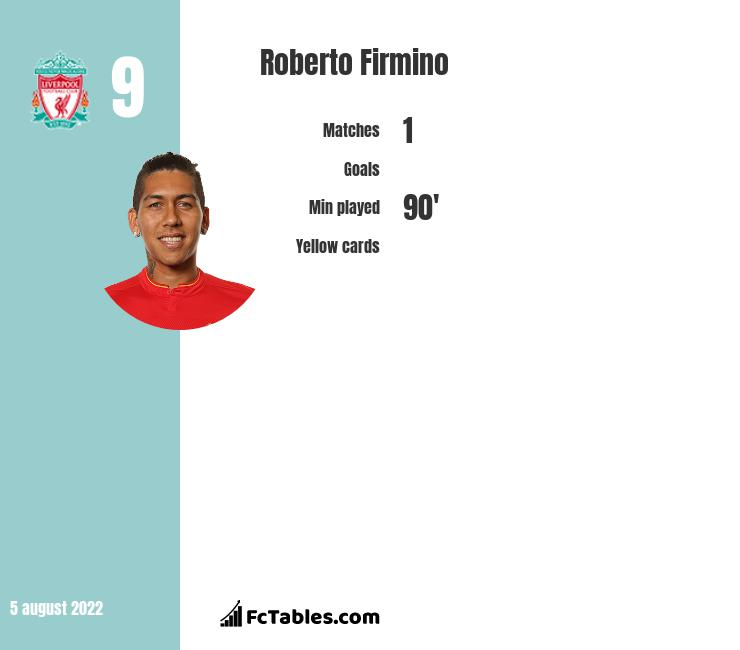 Roberto Firmino infographic statistics for Liverpool