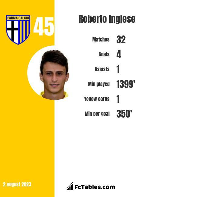Roberto Inglese infographic
