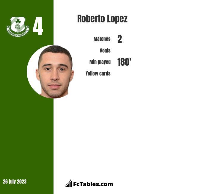 Roberto Lopez infographic