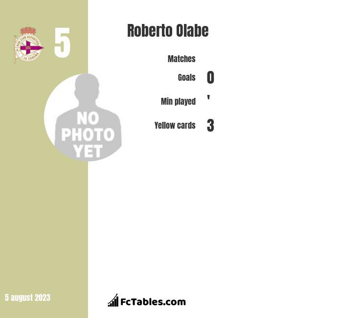 Roberto Olabe infographic