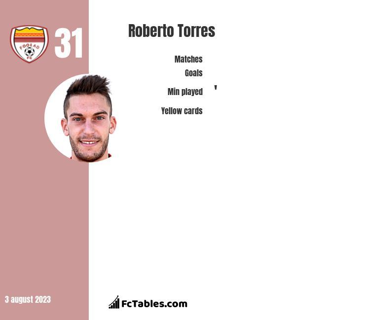 Roberto Torres infographic