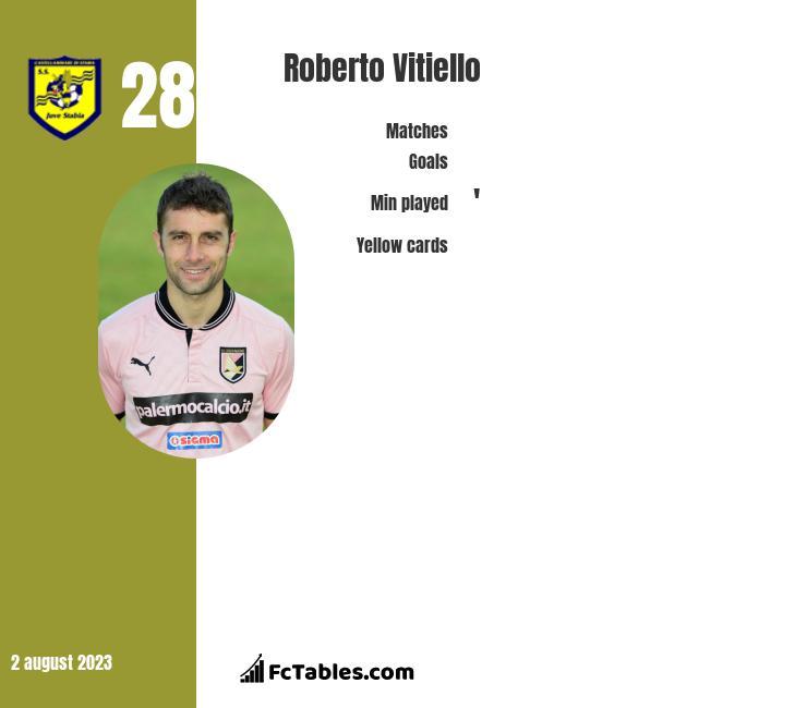 Roberto Vitiello infographic