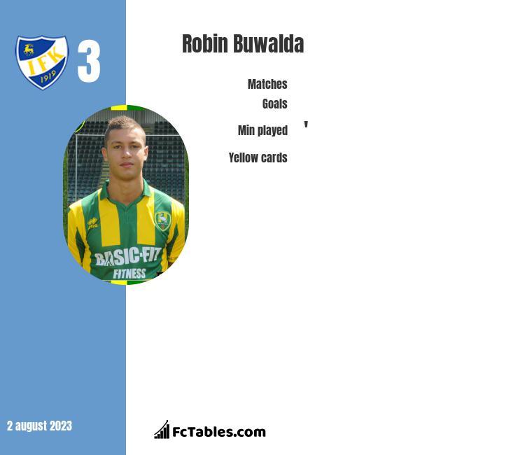 Robin Buwalda infographic