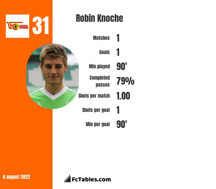 Robin Knoche infographic