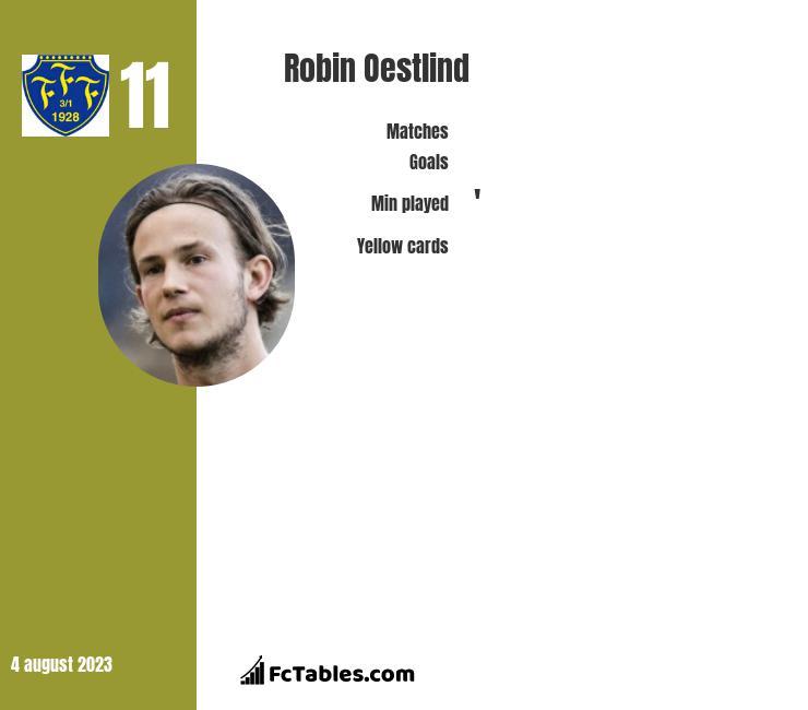 Robin Oestlind infographic