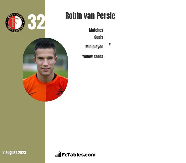 Robin van Persie infographic