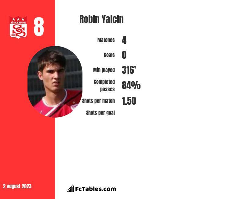 Robin Yalcin infographic