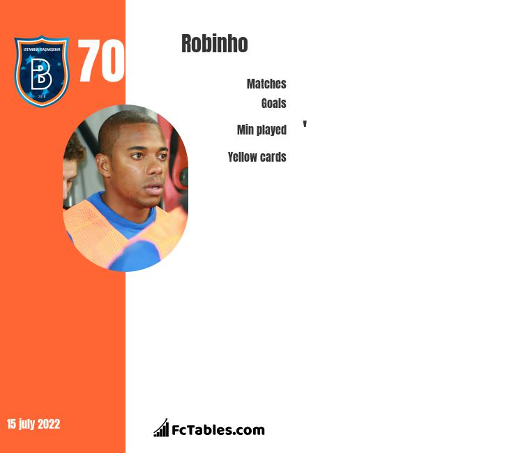 Robinho infographic statistics for Istanbul Basaksehir