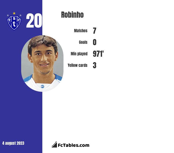 Robinho infographic