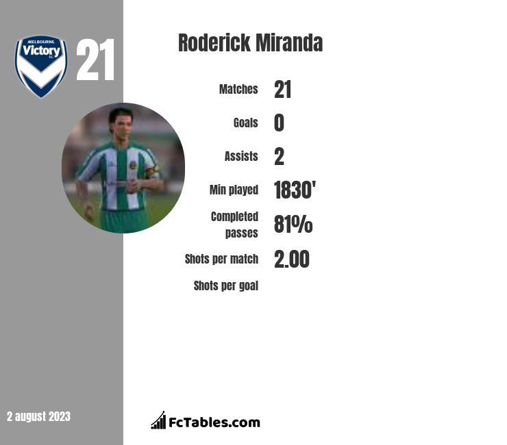 Roderick Miranda infographic