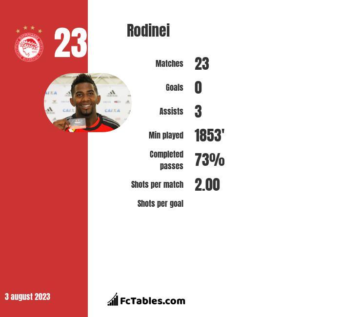Rodinei infographic