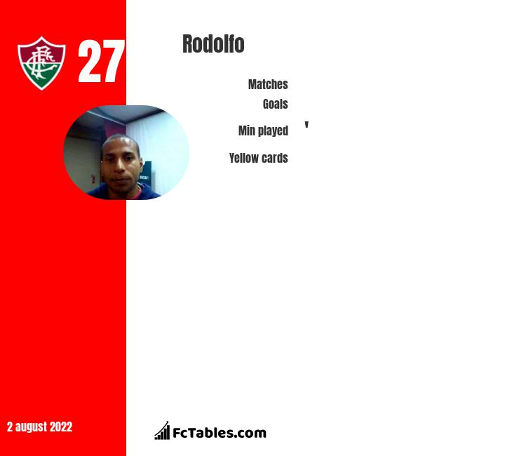 Rodolfo infographic statistics for Fluminense