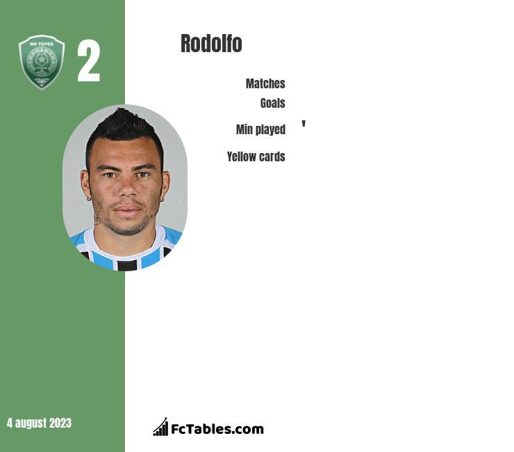 Rodolfo infographic