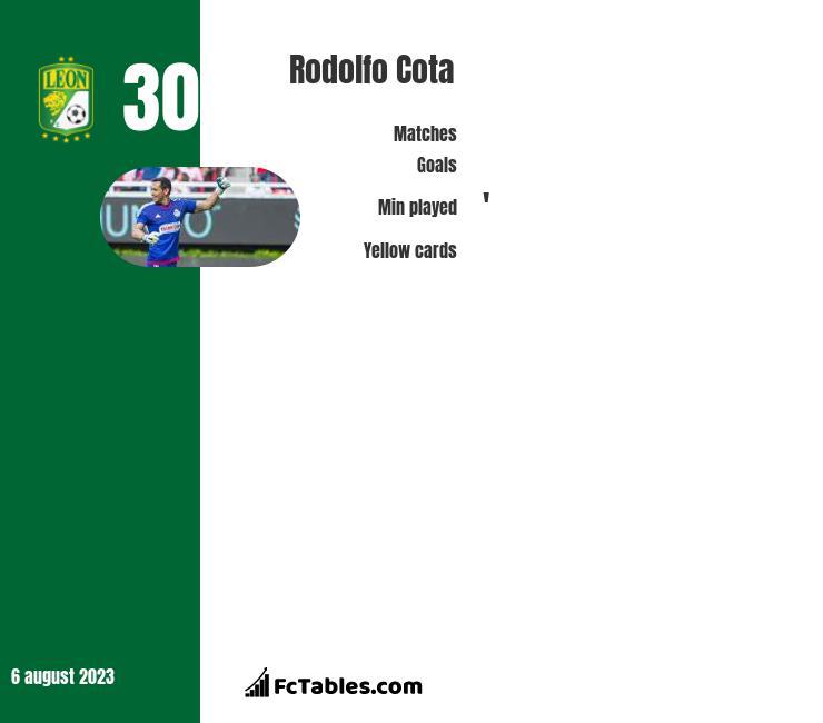 Rodolfo Cota infographic