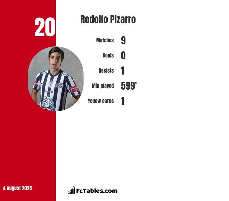 Rodolfo Pizarro infographic