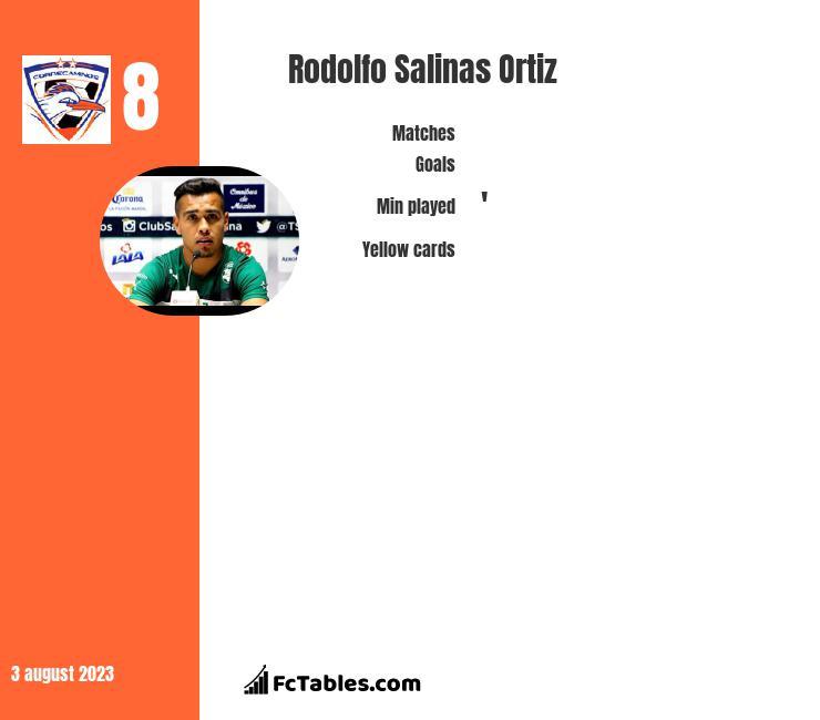 Rodolfo Salinas Ortiz infographic