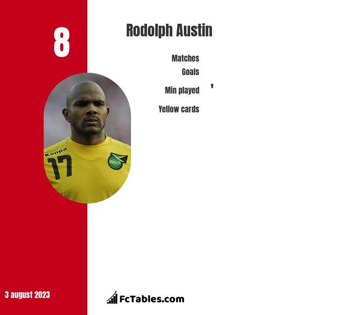 Rodolph Austin infographic