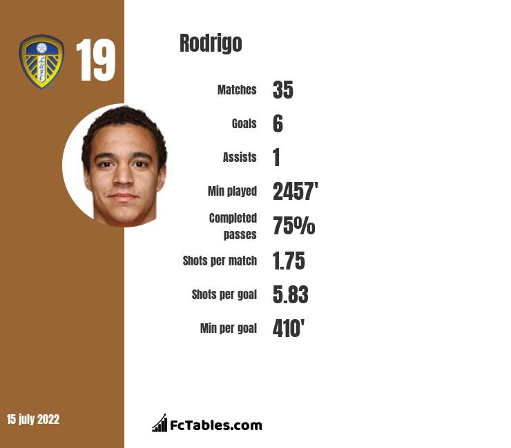 Rodrigo infographic