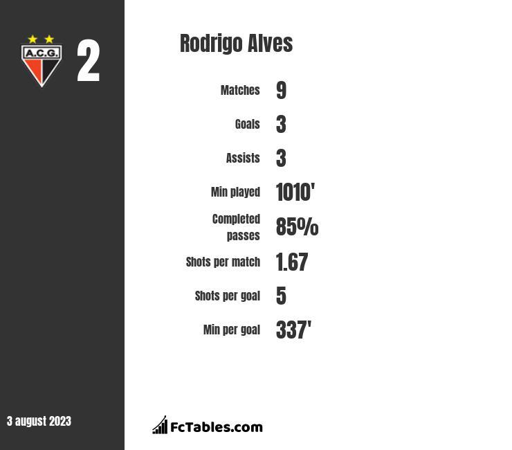 Rodrigo Alves stats