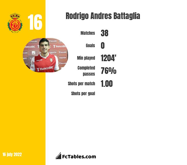 Rodrigo Andres Battaglia infographic