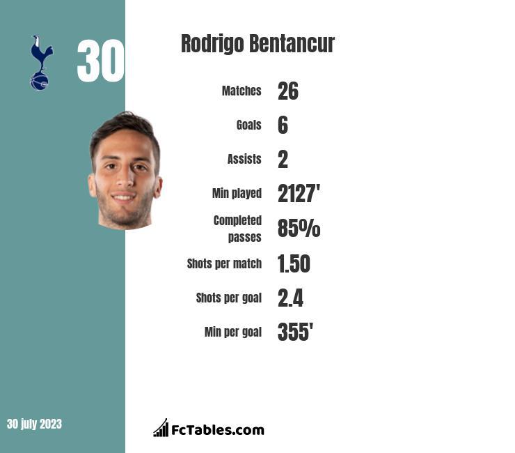 Rodrigo Bentancur stats