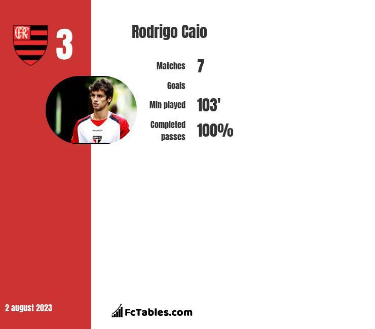 Rodrigo Caio infographic
