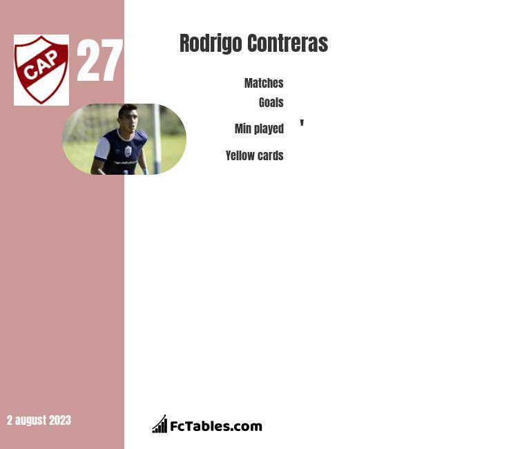Rodrigo Contreras infographic