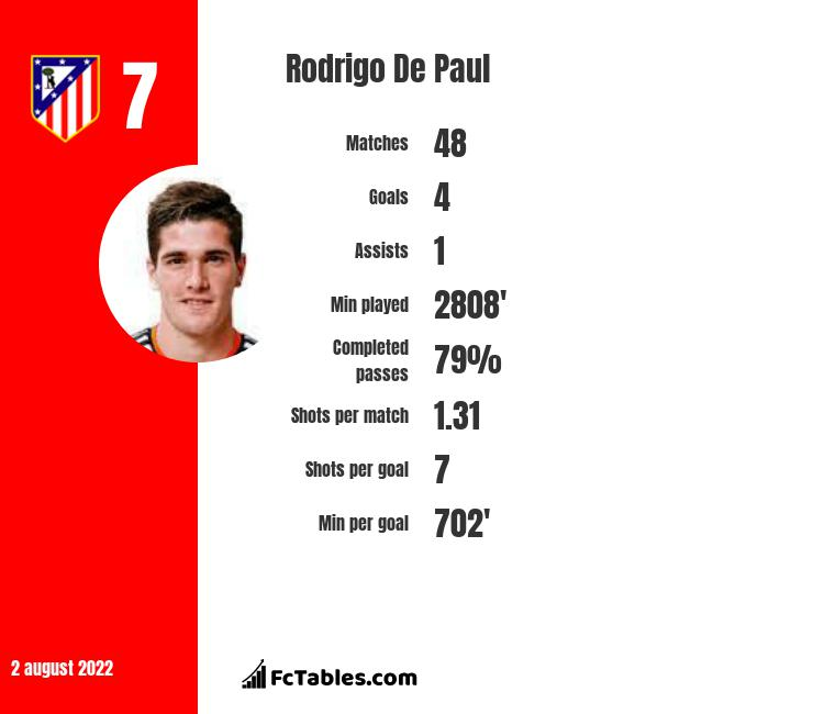 Rodrigo De Paul infographic