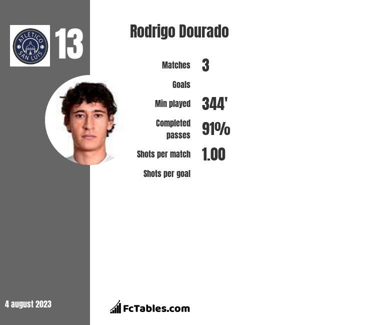 Rodrigo Dourado infographic
