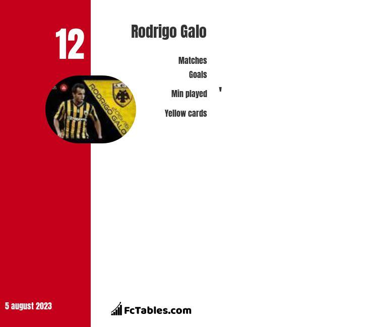 Rodrigo Galo infographic