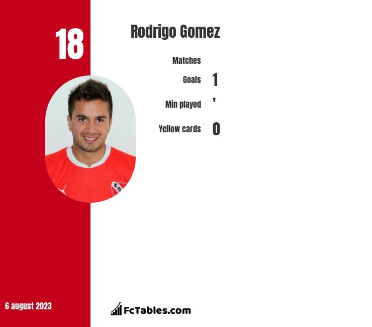 Rodrigo Gomez infographic