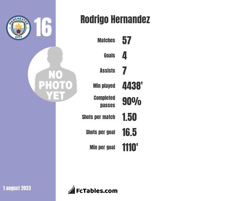 Rodrigo Hernandez infographic