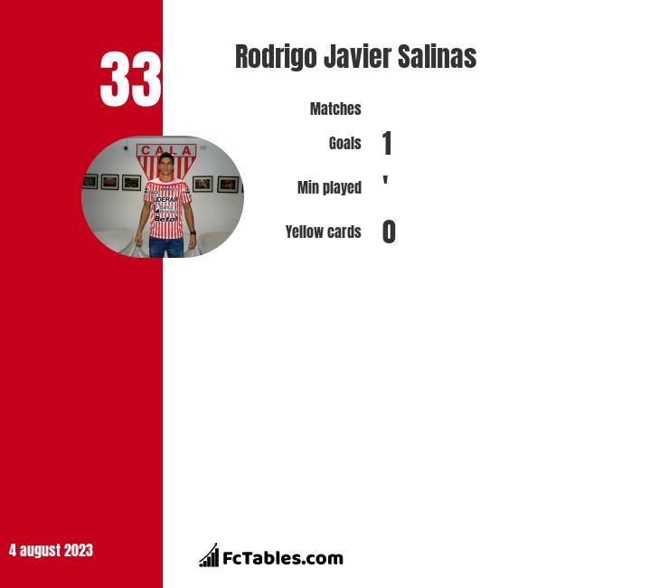 Rodrigo Javier Salinas infographic