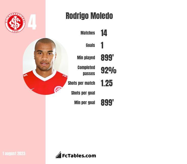 Rodrigo Moledo infographic