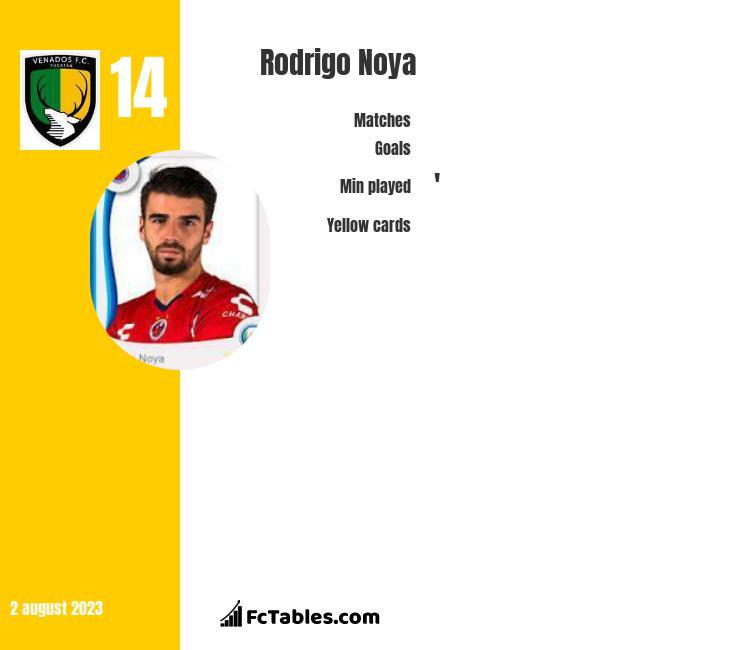 Rodrigo Noya infographic