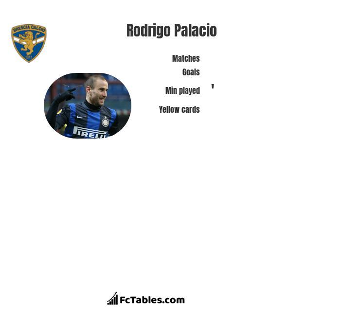 Rodrigo Palacio infographic