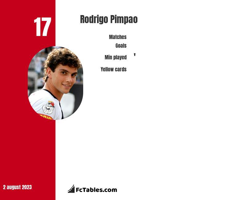 Rodrigo Pimpao infographic
